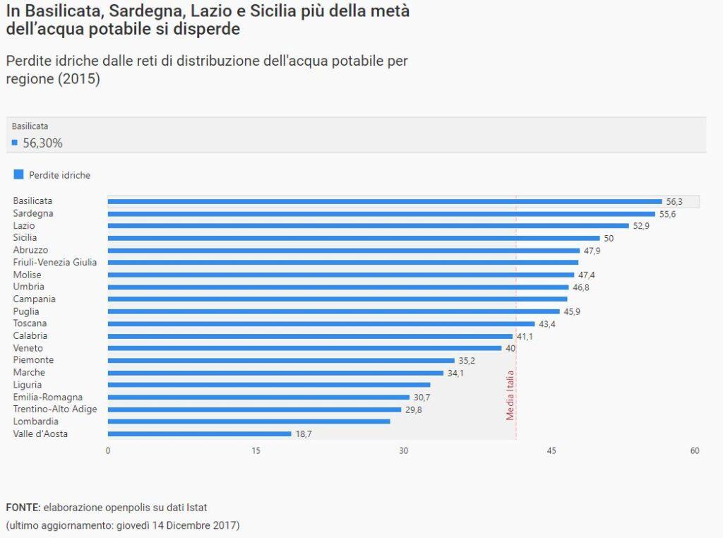 acqua potabile dispersa in Italia