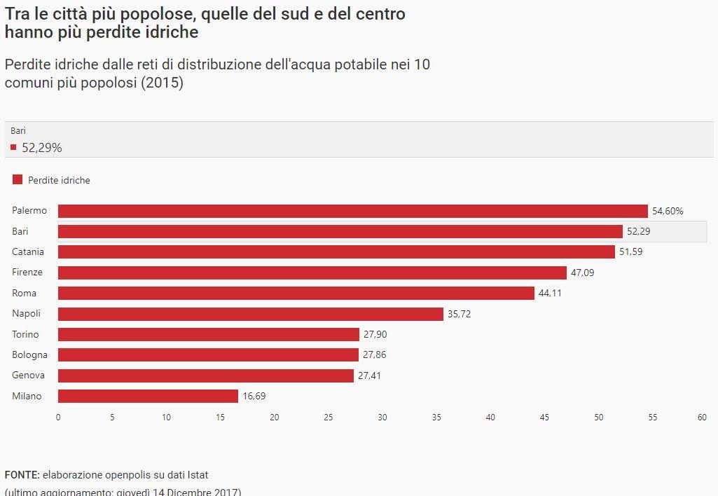 acqua potabile dispersa nelle città italiane